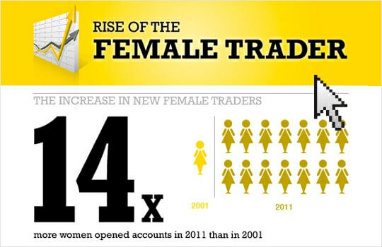 Rise of the Female Traders