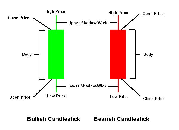 Japanese Candlesticks Terms